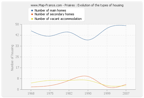 Priaires : Evolution of the types of housing