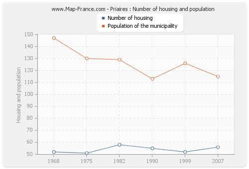 Priaires : Number of housing and population