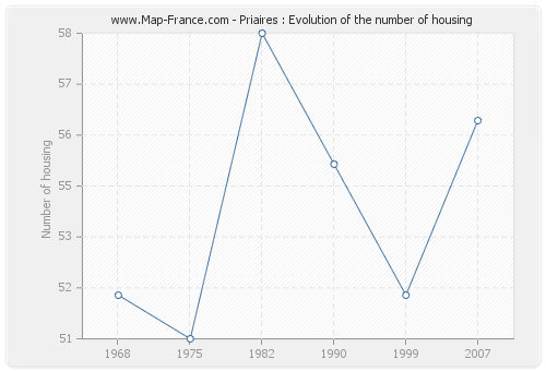 Priaires : Evolution of the number of housing