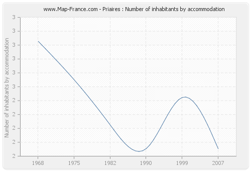 Priaires : Number of inhabitants by accommodation
