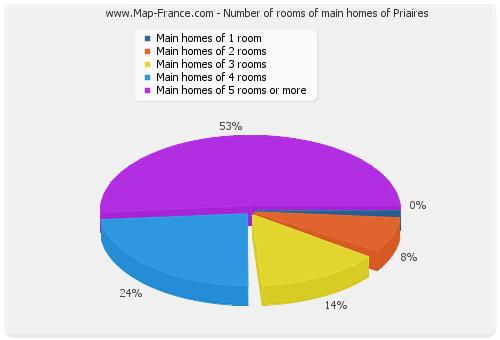 Number of rooms of main homes of Priaires
