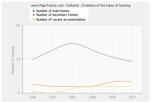 Puihardy : Evolution of the types of housing