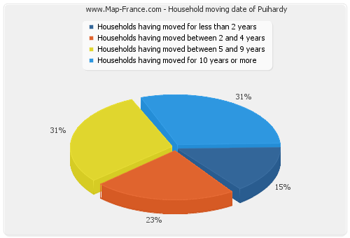 Household moving date of Puihardy
