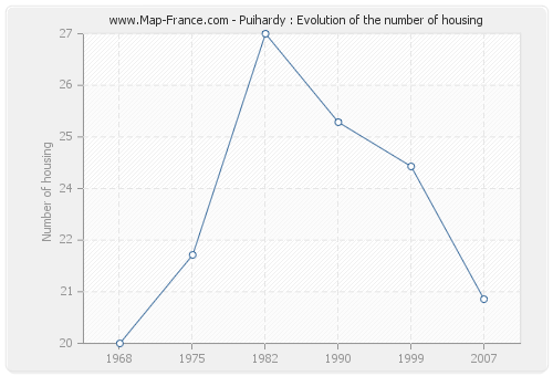 Puihardy : Evolution of the number of housing