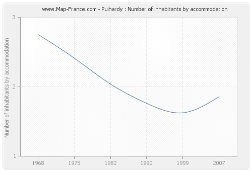 Puihardy : Number of inhabitants by accommodation