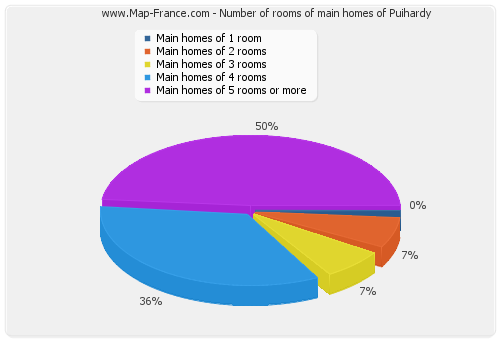 Number of rooms of main homes of Puihardy