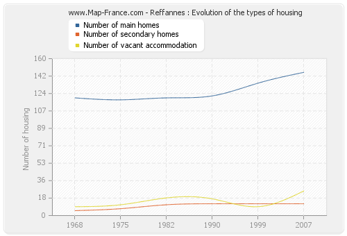 Reffannes : Evolution of the types of housing