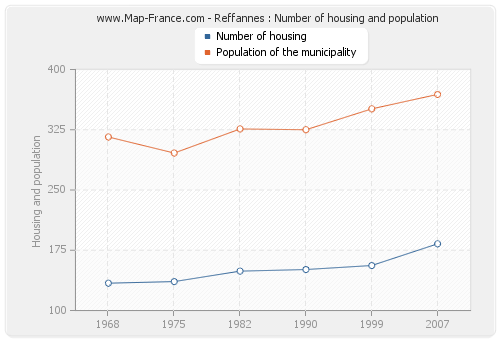 Reffannes : Number of housing and population