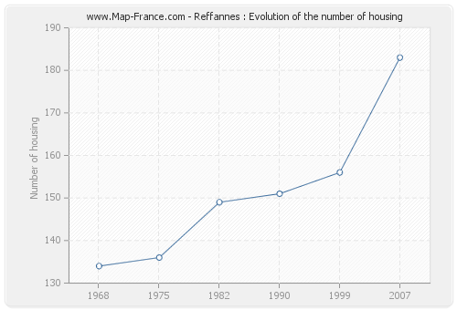 Reffannes : Evolution of the number of housing