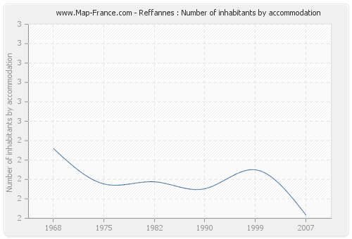 Reffannes : Number of inhabitants by accommodation
