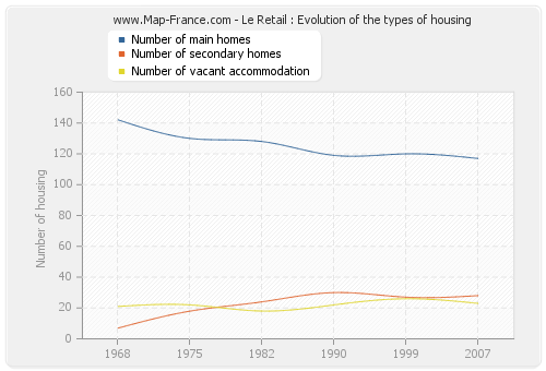 Le Retail : Evolution of the types of housing
