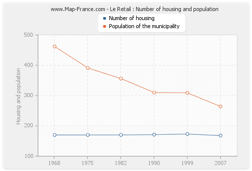 Le Retail : Number of housing and population
