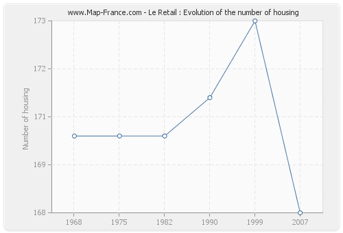 Le Retail : Evolution of the number of housing