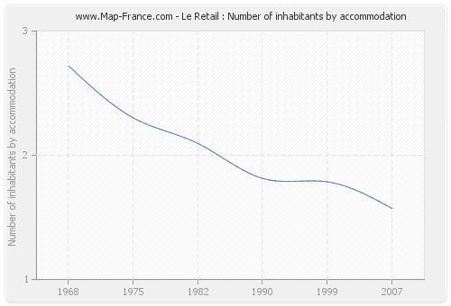 Le Retail : Number of inhabitants by accommodation