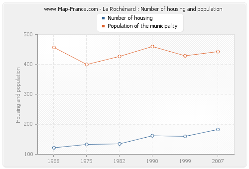 La Rochénard : Number of housing and population