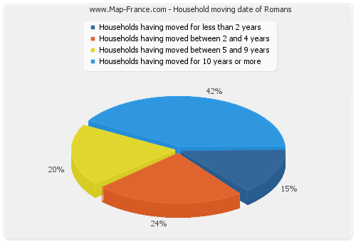 Household moving date of Romans
