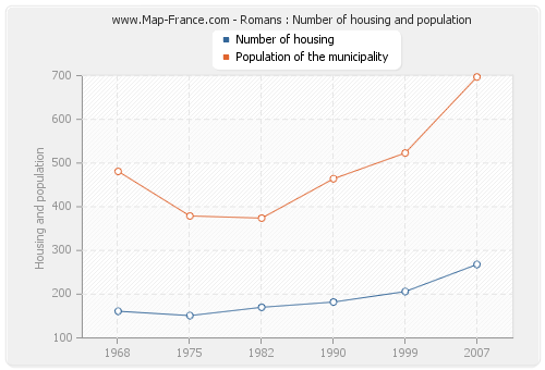 Romans : Number of housing and population