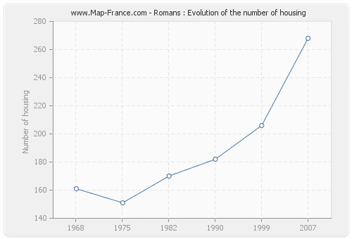 Romans : Evolution of the number of housing