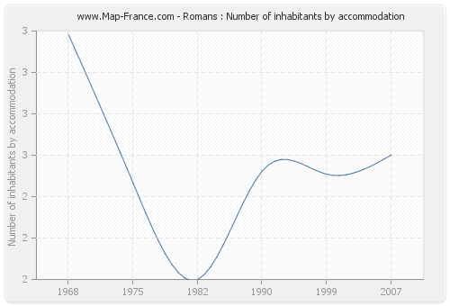 Romans : Number of inhabitants by accommodation