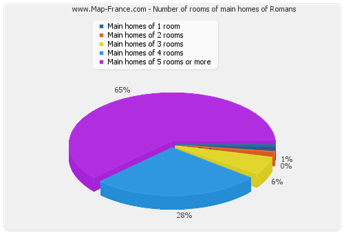 Number of rooms of main homes of Romans