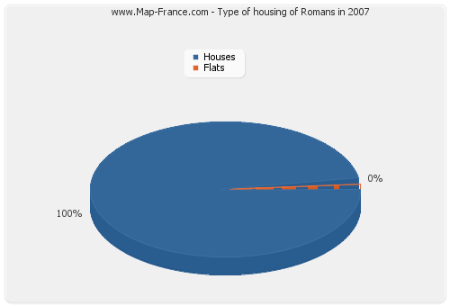 Type of housing of Romans in 2007
