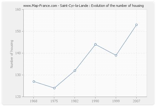 Saint-Cyr-la-Lande : Evolution of the number of housing