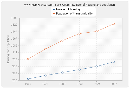 Saint-Gelais : Number of housing and population