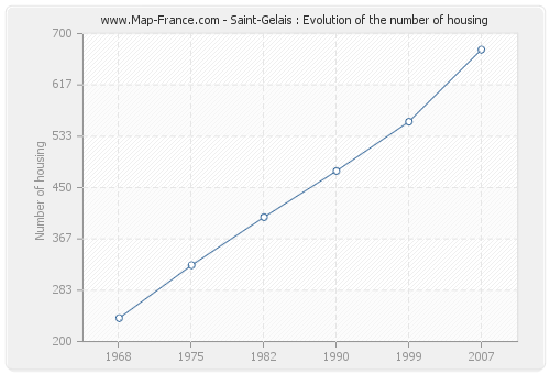 Saint-Gelais : Evolution of the number of housing