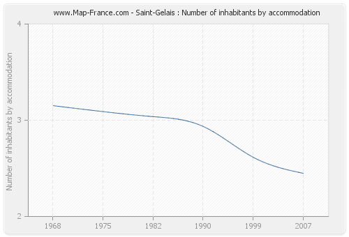 Saint-Gelais : Number of inhabitants by accommodation