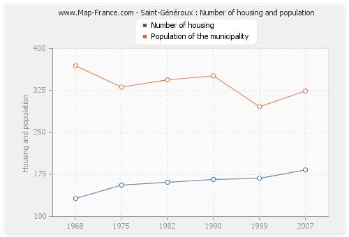 Saint-Généroux : Number of housing and population