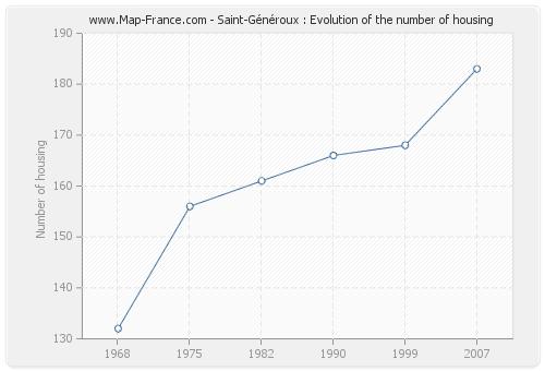 Saint-Généroux : Evolution of the number of housing