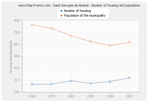 Saint-Georges-de-Noisné : Number of housing and population