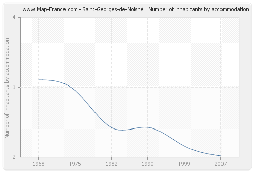 Saint-Georges-de-Noisné : Number of inhabitants by accommodation
