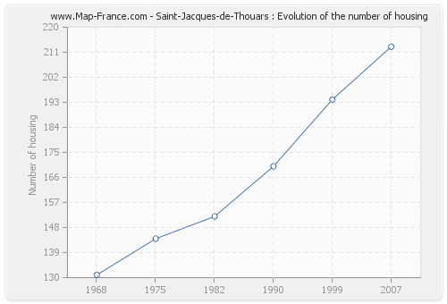 Saint-Jacques-de-Thouars : Evolution of the number of housing