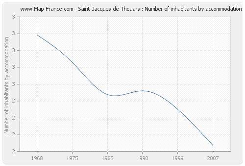 Saint-Jacques-de-Thouars : Number of inhabitants by accommodation