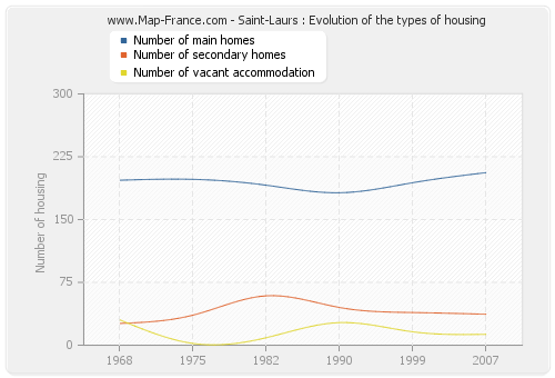 Saint-Laurs : Evolution of the types of housing