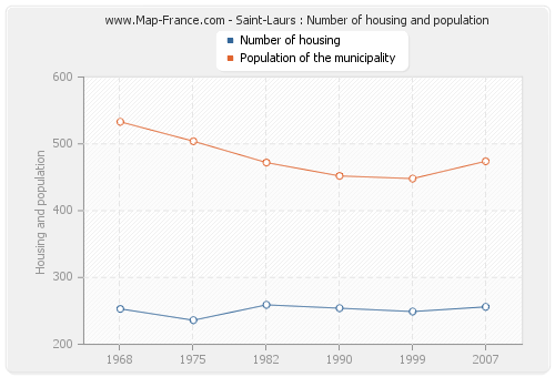 Saint-Laurs : Number of housing and population