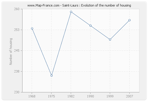 Saint-Laurs : Evolution of the number of housing