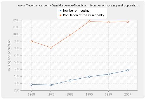 Saint-Léger-de-Montbrun : Number of housing and population