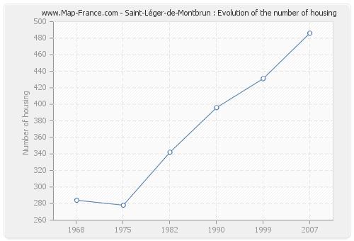 Saint-Léger-de-Montbrun : Evolution of the number of housing