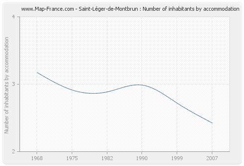 Saint-Léger-de-Montbrun : Number of inhabitants by accommodation