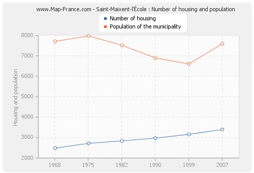 Saint-Maixent-l'École : Number of housing and population