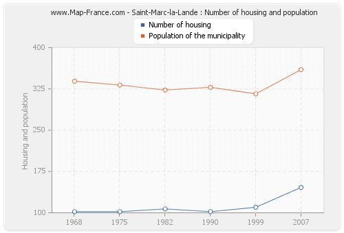 Saint-Marc-la-Lande : Number of housing and population