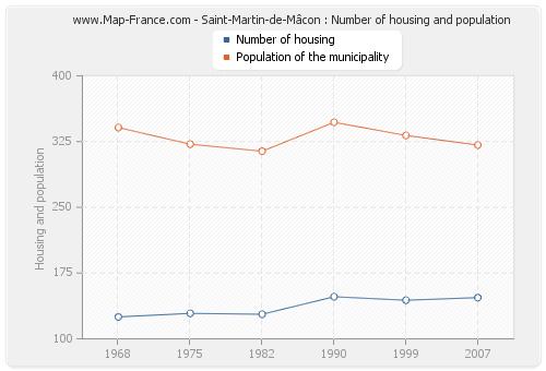 Saint-Martin-de-Mâcon : Number of housing and population