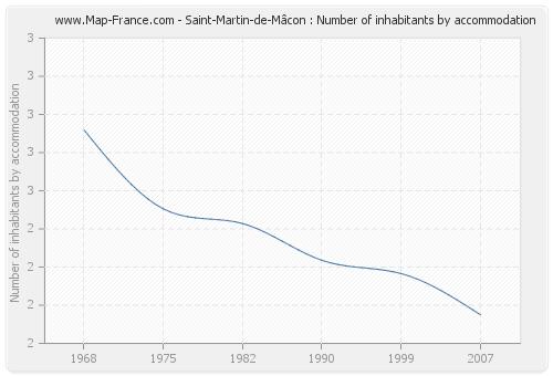 Saint-Martin-de-Mâcon : Number of inhabitants by accommodation