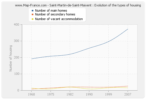 Saint-Martin-de-Saint-Maixent : Evolution of the types of housing