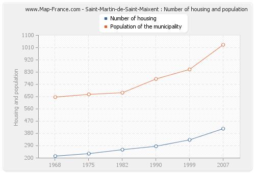 Saint-Martin-de-Saint-Maixent : Number of housing and population