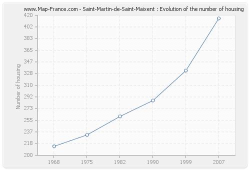 Saint-Martin-de-Saint-Maixent : Evolution of the number of housing