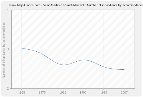 Saint-Martin-de-Saint-Maixent : Number of inhabitants by accommodation