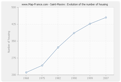 Saint-Maxire : Evolution of the number of housing